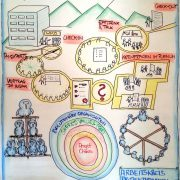 Workshop Organisation 4.0 - Graphic Recording von AK Projektmanagement zum Thema Evolutionäre Organisationsformen
